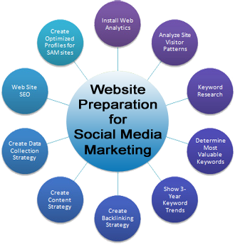 Website Preparation for Social Media Marketing